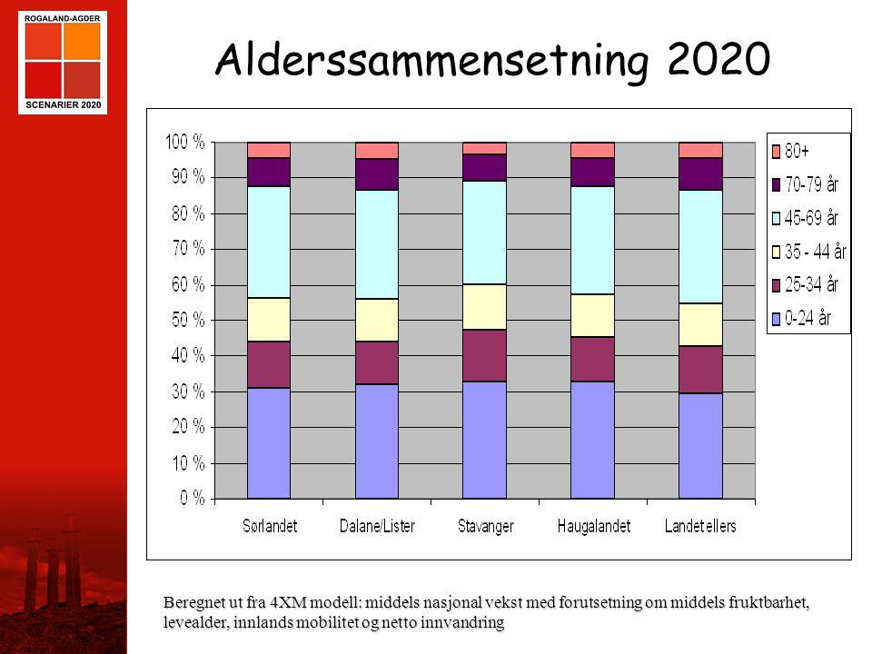 STAVANGER Alderssammensetning 2020 Beregnet ut fra 4XM modell: middels nasjonal vekst med forutsetning om middels fruktbarhet, levealder, innlands mob