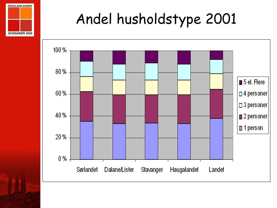 STAVANGER Andel husholdstype 2001