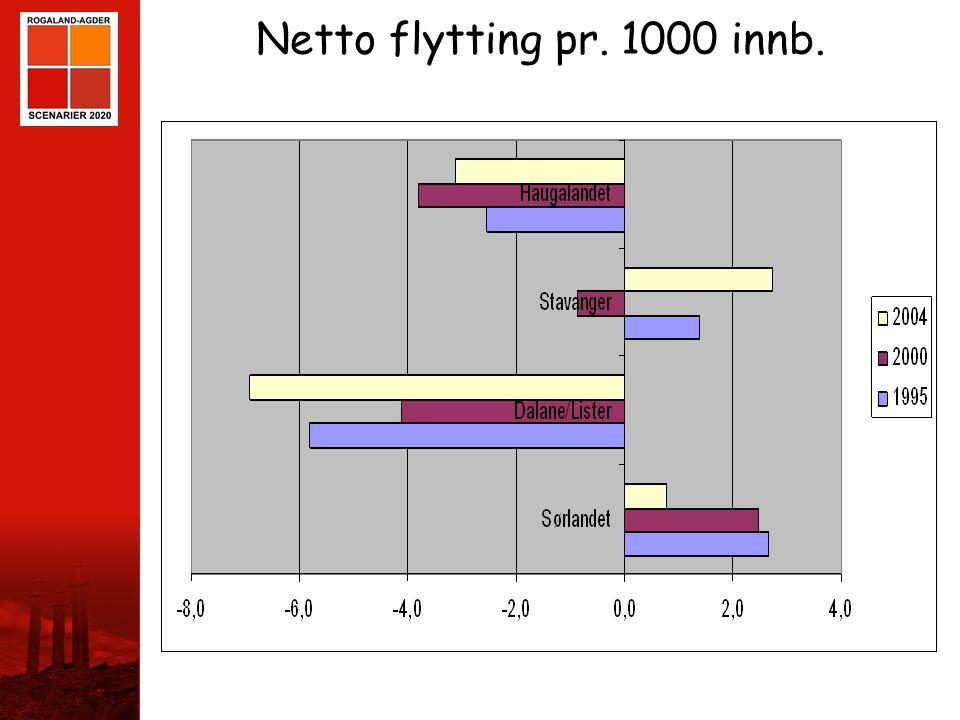 STAVANGER Netto flytting pr. 1000 innb.