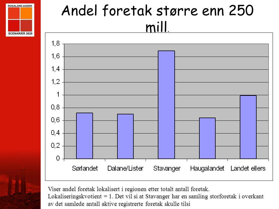 STAVANGER Andel foretak større enn 250 mill. Viser andel foretak lokalisert i regionen etter totalt antall foretak. Lokaliseringskvotient = 1. Det vil