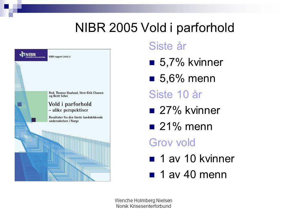 NIBR 2005 Vold i parforhold Siste år 5,7% kvinner 5,6% menn Siste 10 år 27% kvinner 21% menn Grov vold 1 av 10 kvinner 1 av 40 menn
