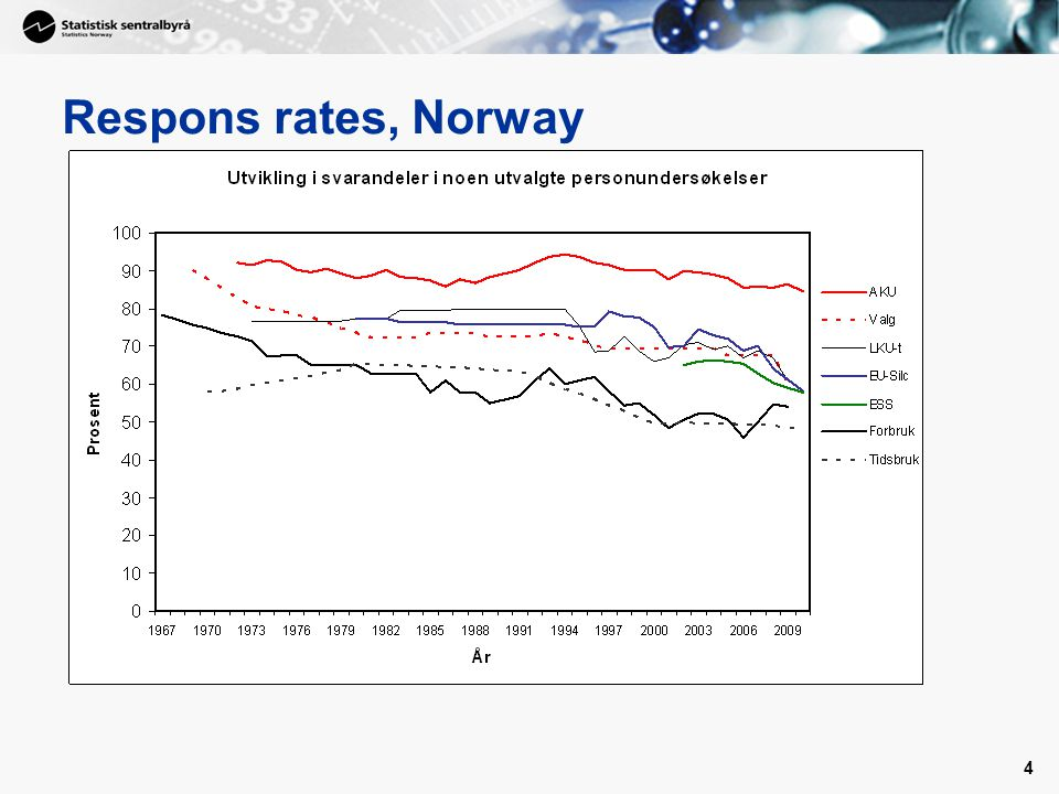 4 Respons rates, Norway