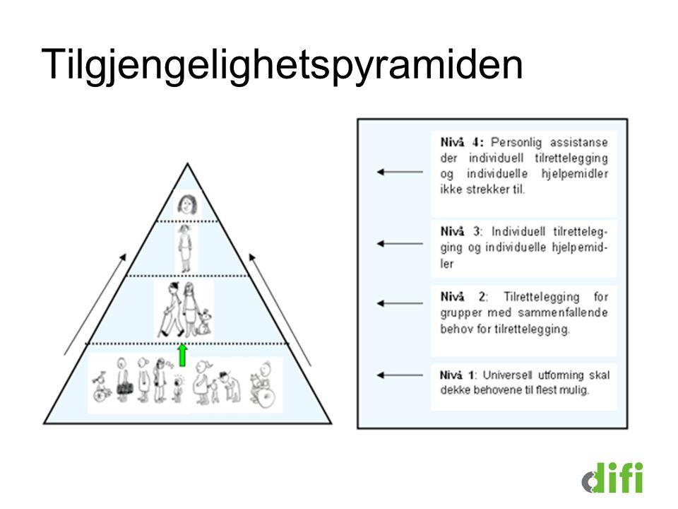 Tilgjengelighetspyramiden