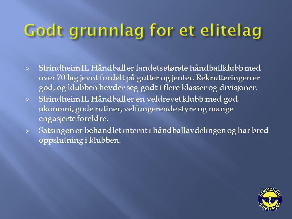  Strindheim IL Håndball er landets største håndballklubb med over 70 lag jevnt fordelt på gutter og jenter. Rekrutteringen er god, og klubben hevder