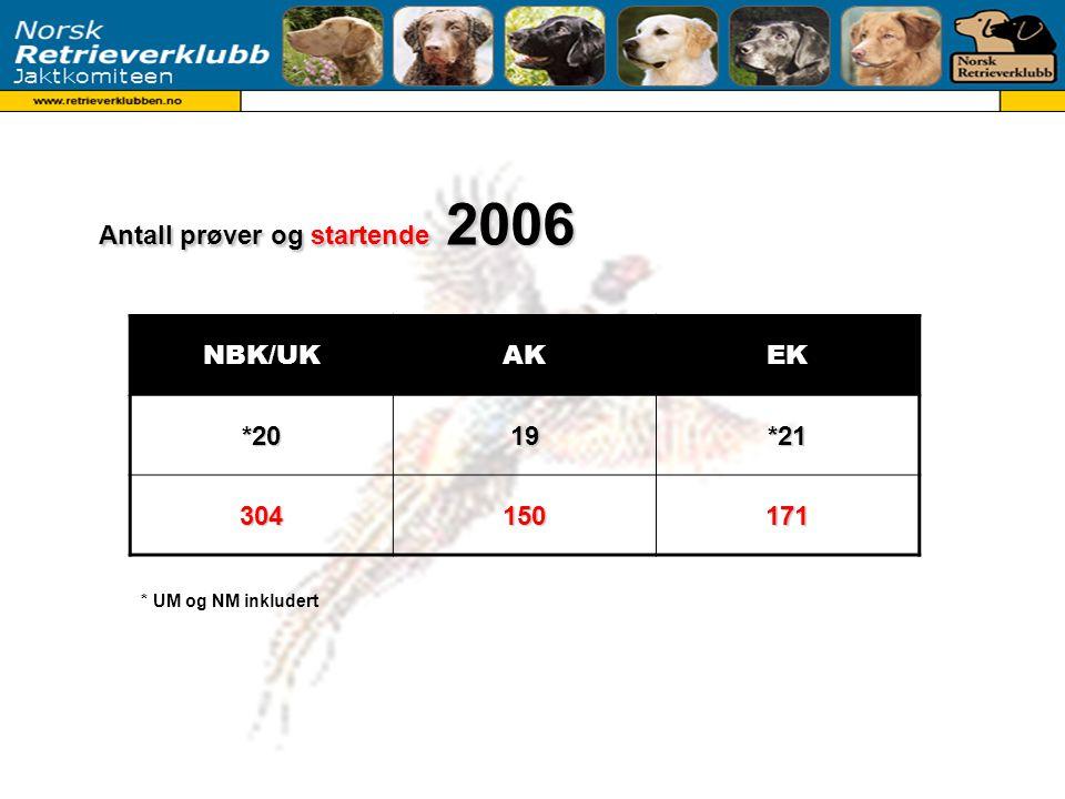 Antall prøver og startende 2007 BKAKEK*2020*23 370190162 * UM og NM inkludert