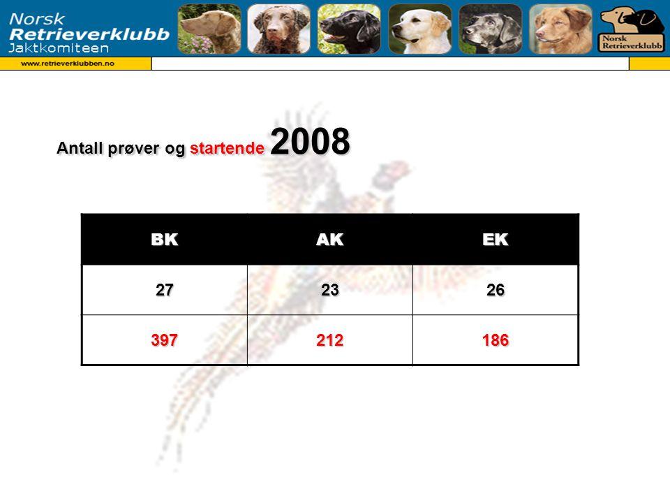 Antall prøver og startende 2008 BKAKEK272326 397212186