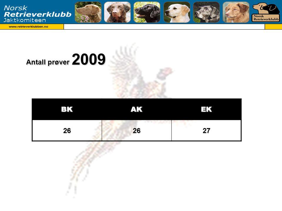 2006 – 2009 Antall prøver 2006 – 2009Klasse2006200720082009BK20202726 AK19202326 EK21232627 BEVEG.3579 PRAKT.1533