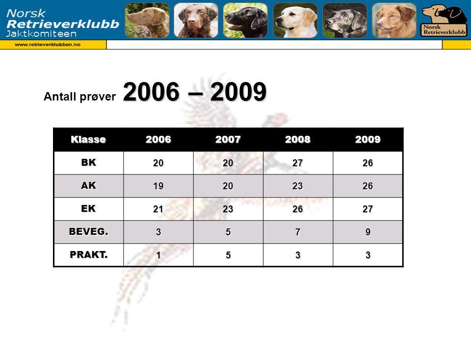 Antall starter 2006 – 2009 Klasse2006200720082009 BK 304370397? AK 150190212? EK 171162186?