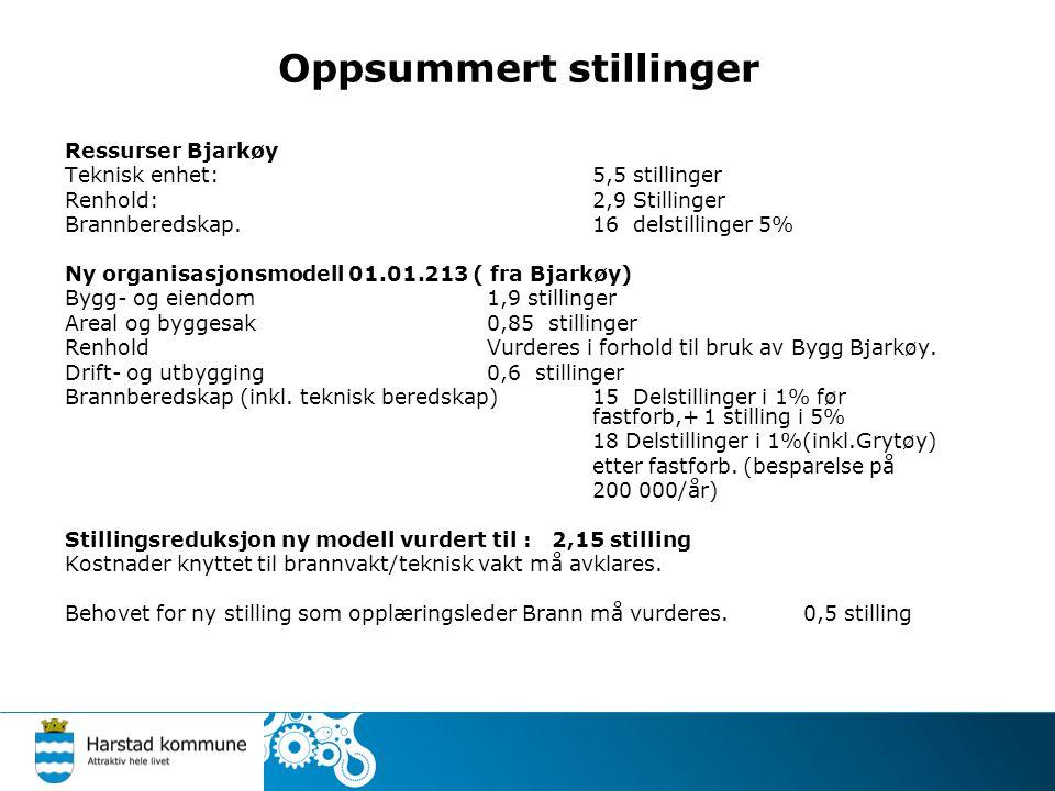 Oppsummert stillinger Ressurser Bjarkøy Teknisk enhet: 5,5 stillinger Renhold:2,9 Stillinger Brannberedskap.16 delstillinger 5% Ny organisasjonsmodell 01.01.213 ( fra Bjarkøy) Bygg- og eiendom1,9 stillinger Areal og byggesak0,85 stillinger RenholdVurderes i forhold til bruk av Bygg Bjarkøy.