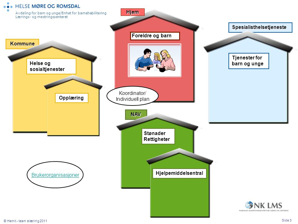 Avdeling for barn og unge/Enhet for barnehabilitering Lærings- og mestringssenteret Side 3 © Hemit - team elæring 2011 Kommune Spesialisthelsetjeneste