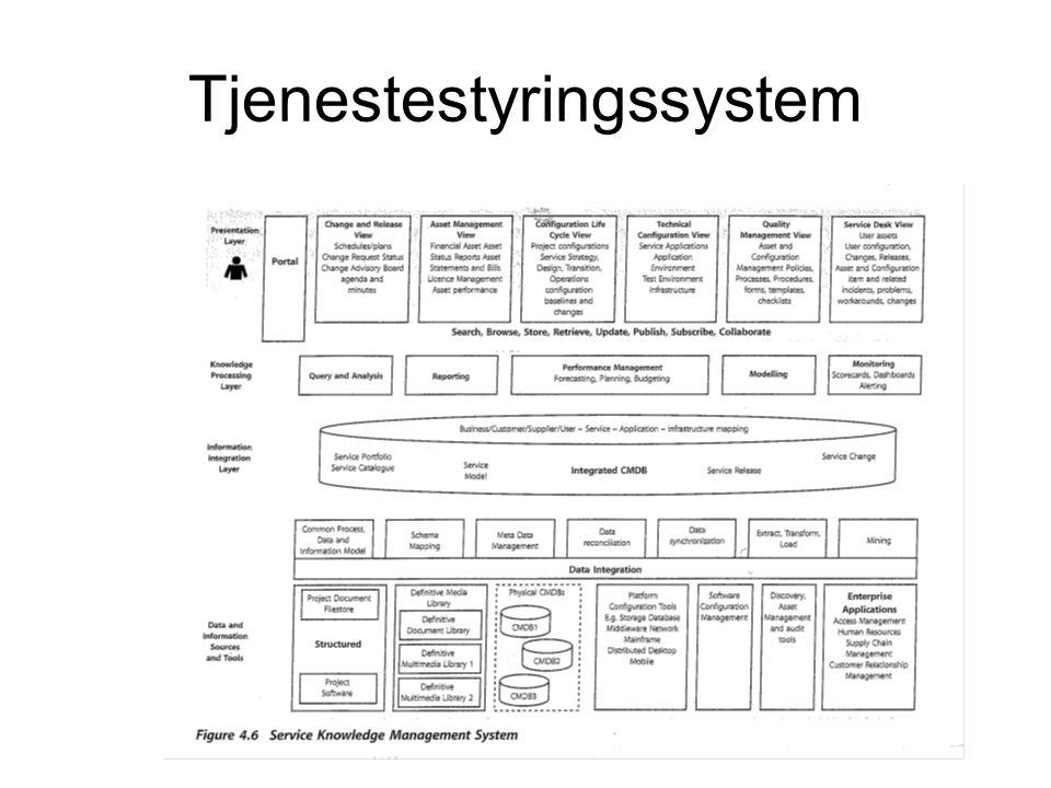 Tjenestestyringssystem