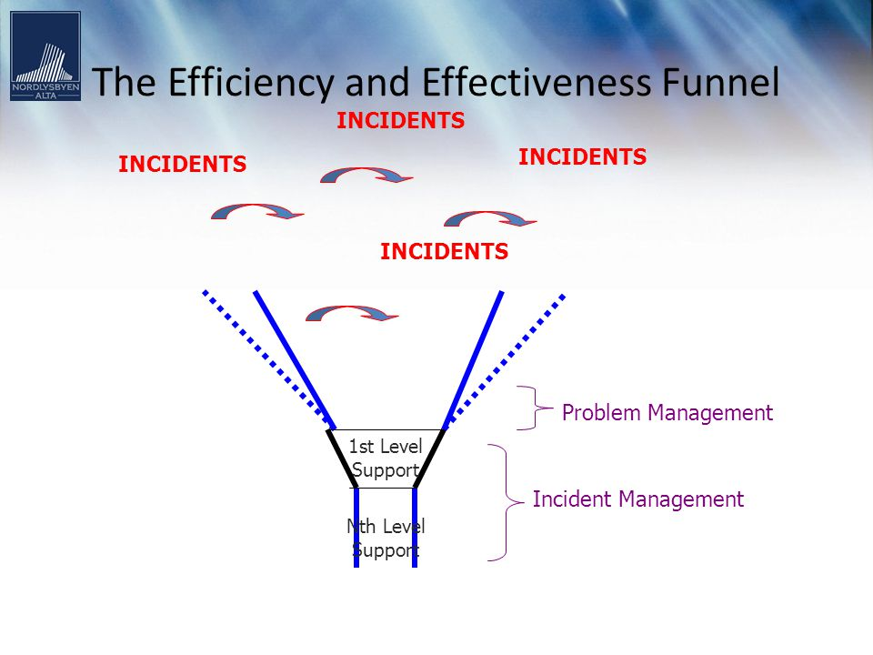 The Efficiency and Effectiveness Funnel INCIDENTS Incident Management INCIDENTS Problem Management Nth Level Support 1st Level Support