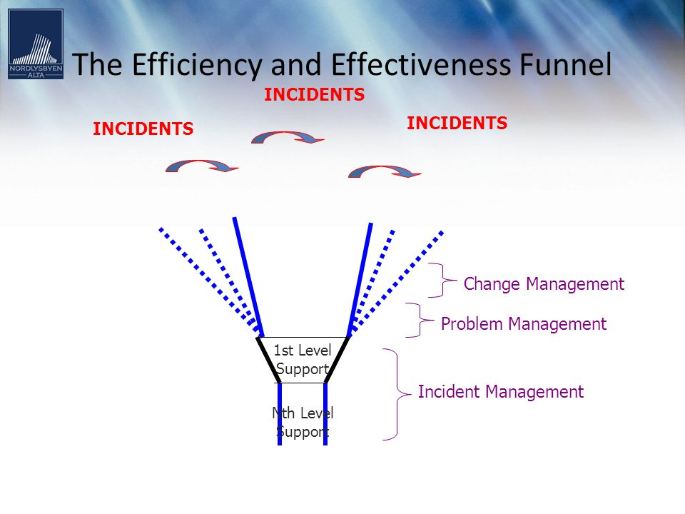 The Efficiency and Effectiveness Funnel INCIDENTS Incident Management Problem Management Change Management Nth Level Support 1st Level Support