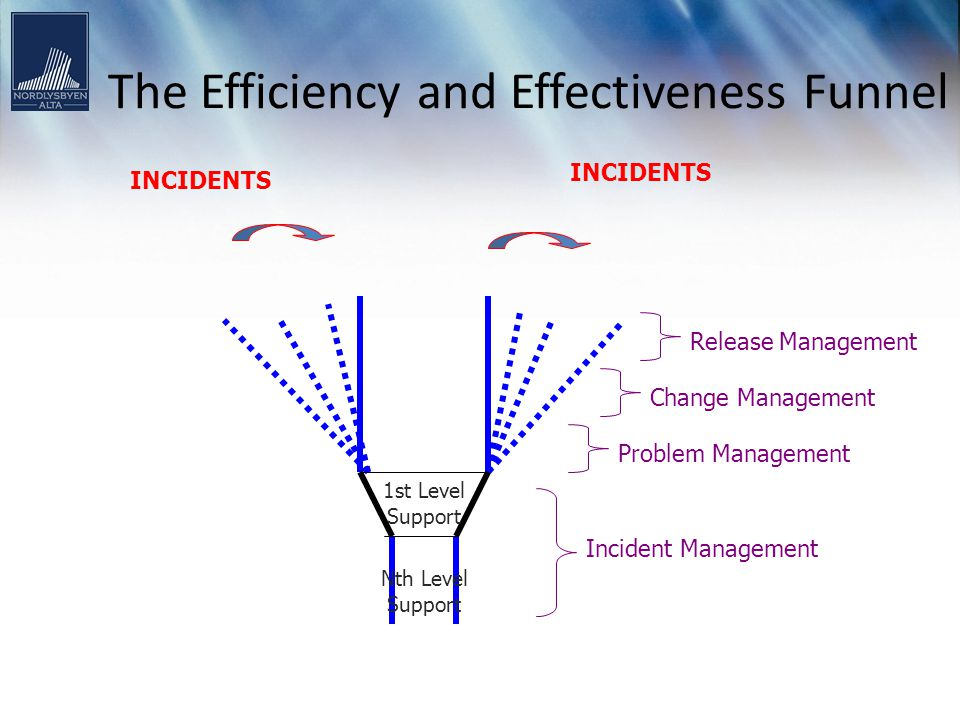 The Efficiency and Effectiveness Funnel INCIDENTS Incident Management Problem Management Change Management Release Management Nth Level Support 1st Le