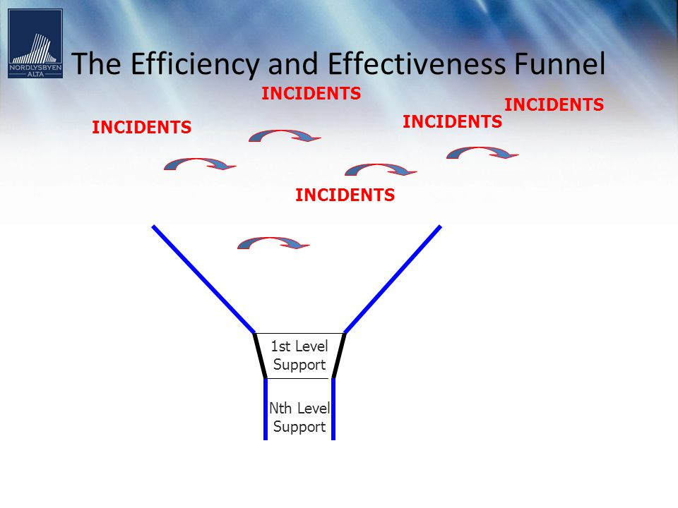 The Efficiency and Effectiveness Funnel INCIDENTS Incident Management INCIDENTS Nth Level Support 1st Level Support Knowledge Management