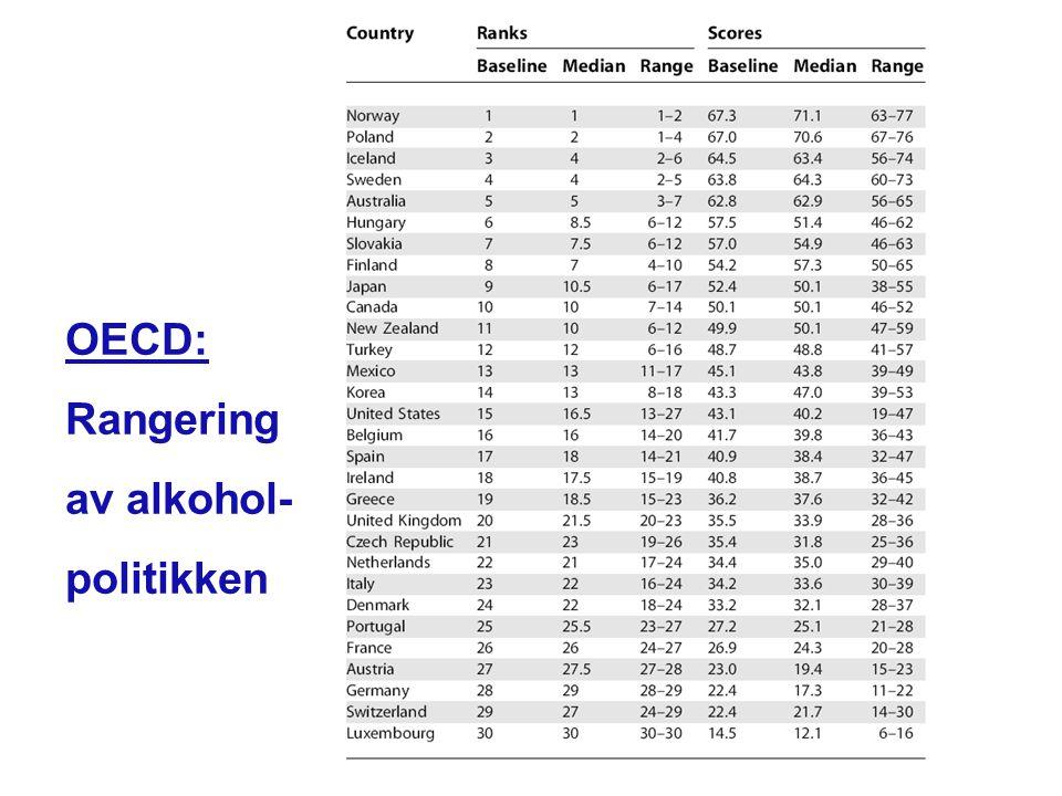 OECD: Rangering av alkohol- politikken
