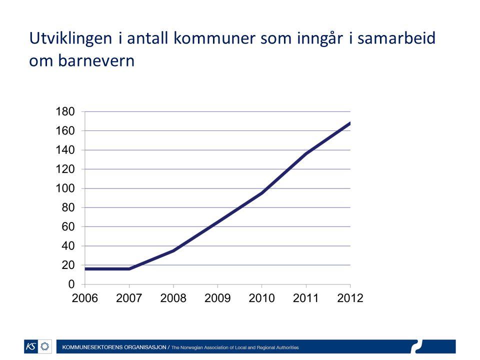 Utviklingen i antall kommuner som inngår i samarbeid om barnevern