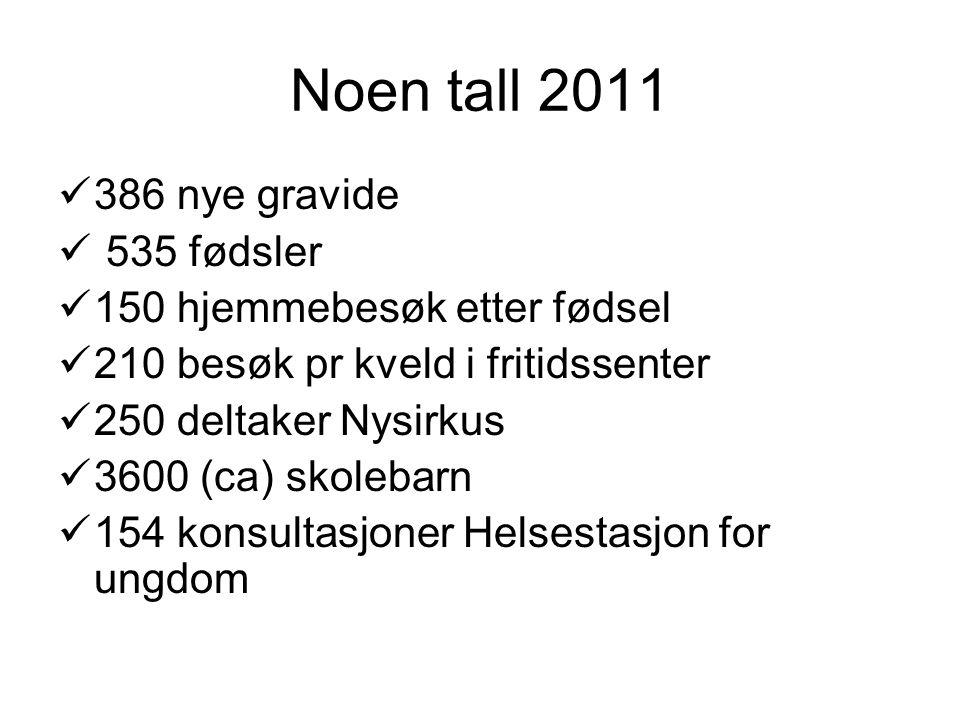 Noen tall 2011 386 nye gravide 535 fødsler 150 hjemmebesøk etter fødsel 210 besøk pr kveld i fritidssenter 250 deltaker Nysirkus 3600 (ca) skolebarn 1