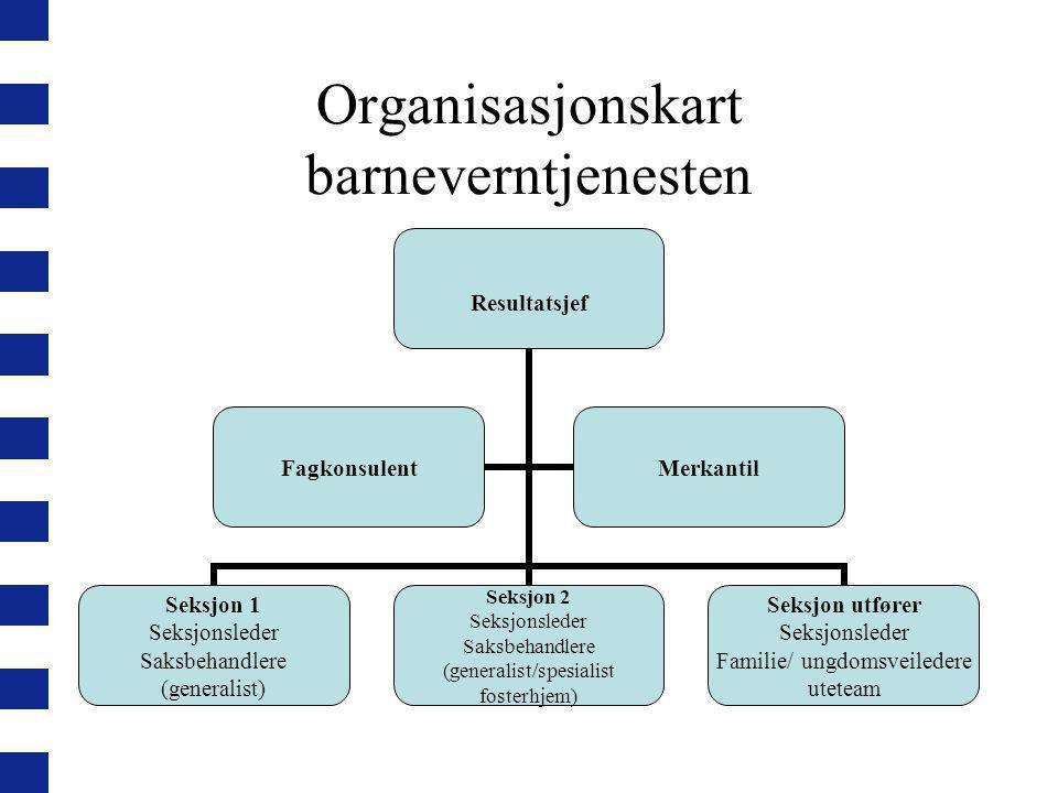 Organisasjonskart barneverntjenesten Resultatsjef Seksjon 1 Seksjonsleder Saksbehandlere (generalist) Seksjon 2 Seksjonsleder Saksbehandlere (generali