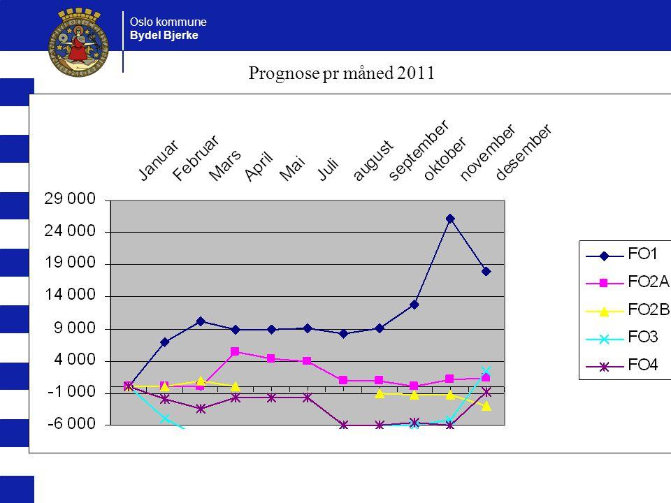 Oslo kommune Bydel Bjerke Prognose pr måned 2011
