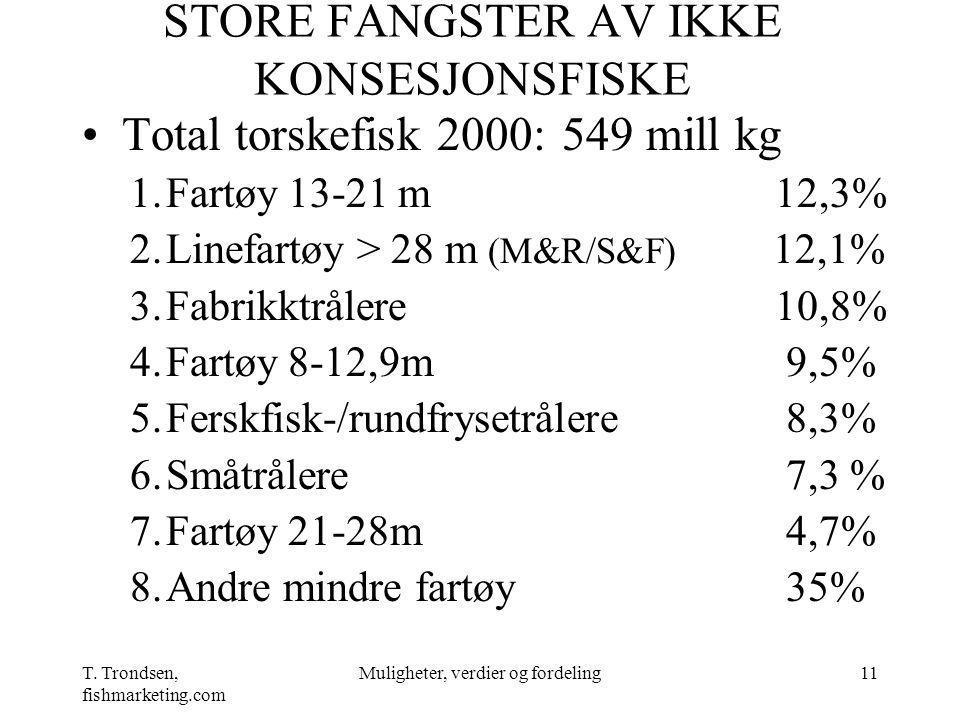 T. Trondsen, fishmarketing.com Muligheter, verdier og fordeling11 STORE FANGSTER AV IKKE KONSESJONSFISKE Total torskefisk 2000: 549 mill kg 1.Fartøy 1