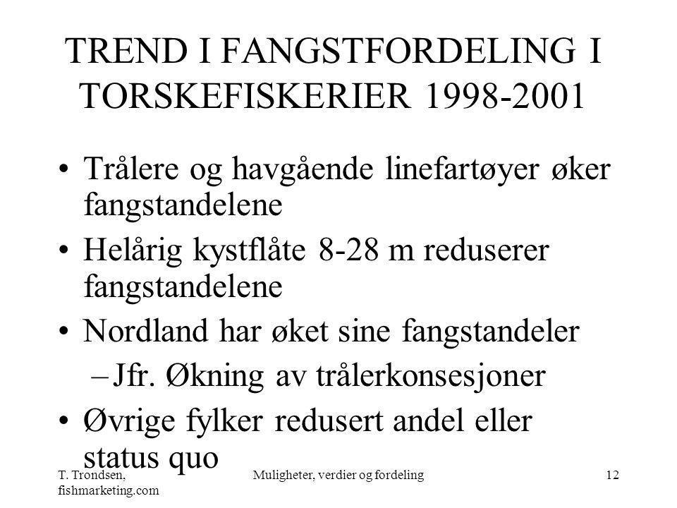 T. Trondsen, fishmarketing.com Muligheter, verdier og fordeling12 TREND I FANGSTFORDELING I TORSKEFISKERIER 1998-2001 Trålere og havgående linefartøye