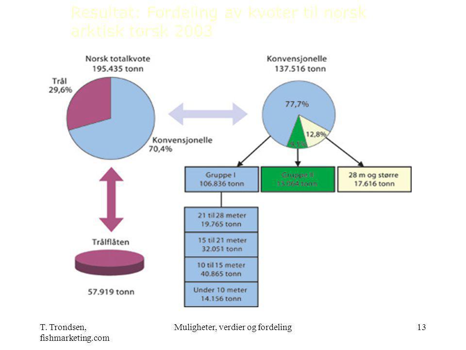 T. Trondsen, fishmarketing.com Muligheter, verdier og fordeling13 Resultat: Fordeling av kvoter til norsk arktisk torsk 2003