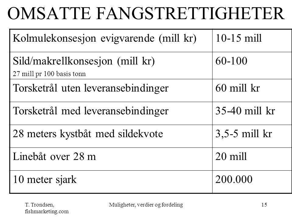 T. Trondsen, fishmarketing.com Muligheter, verdier og fordeling15 OMSATTE FANGSTRETTIGHETER Kolmulekonsesjon evigvarende (mill kr)10-15 mill Sild/makr