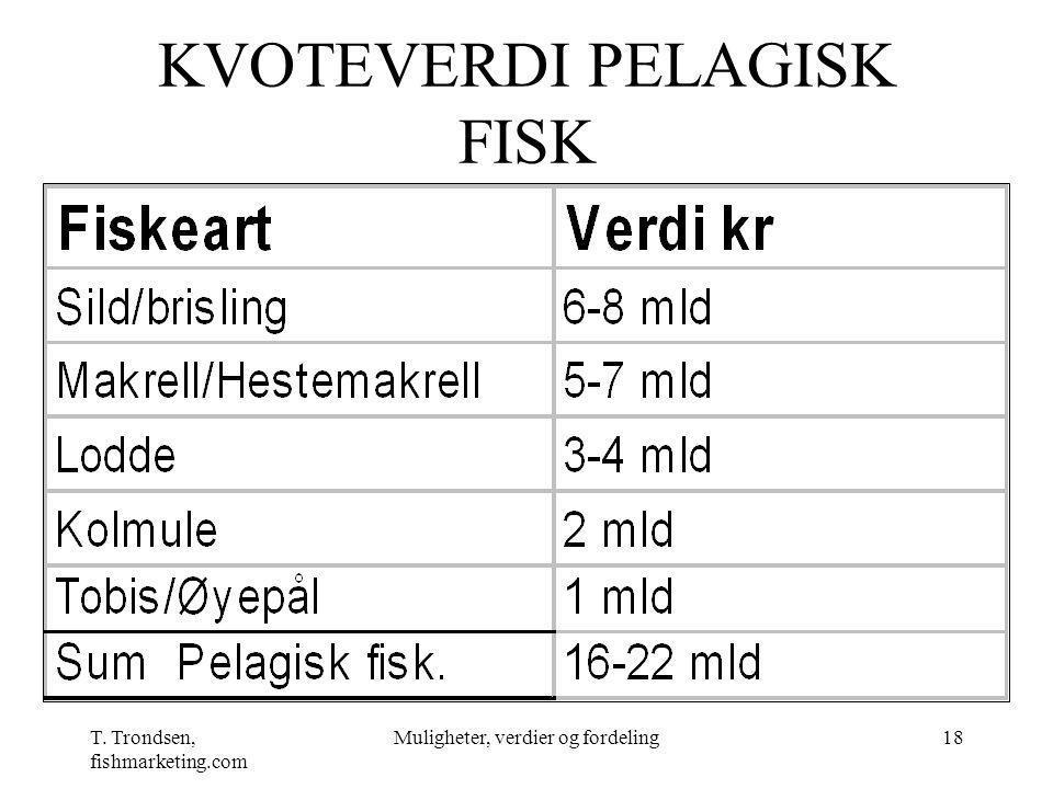 T. Trondsen, fishmarketing.com Muligheter, verdier og fordeling18 KVOTEVERDI PELAGISK FISK