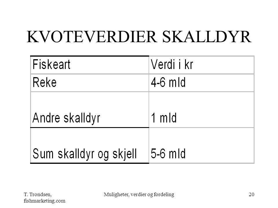 T. Trondsen, fishmarketing.com Muligheter, verdier og fordeling20 KVOTEVERDIER SKALLDYR
