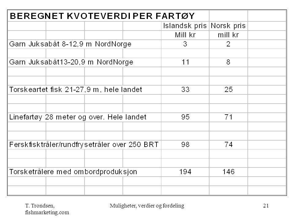T. Trondsen, fishmarketing.com Muligheter, verdier og fordeling21