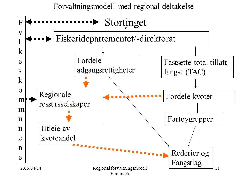2.06.04/TTRegional forvaltningsmodell Finnmark 11 Fordele kvoter Fordele adgangsrettigheter Regionale ressursselskaper Utleie av kvoteandel Fiskeridep