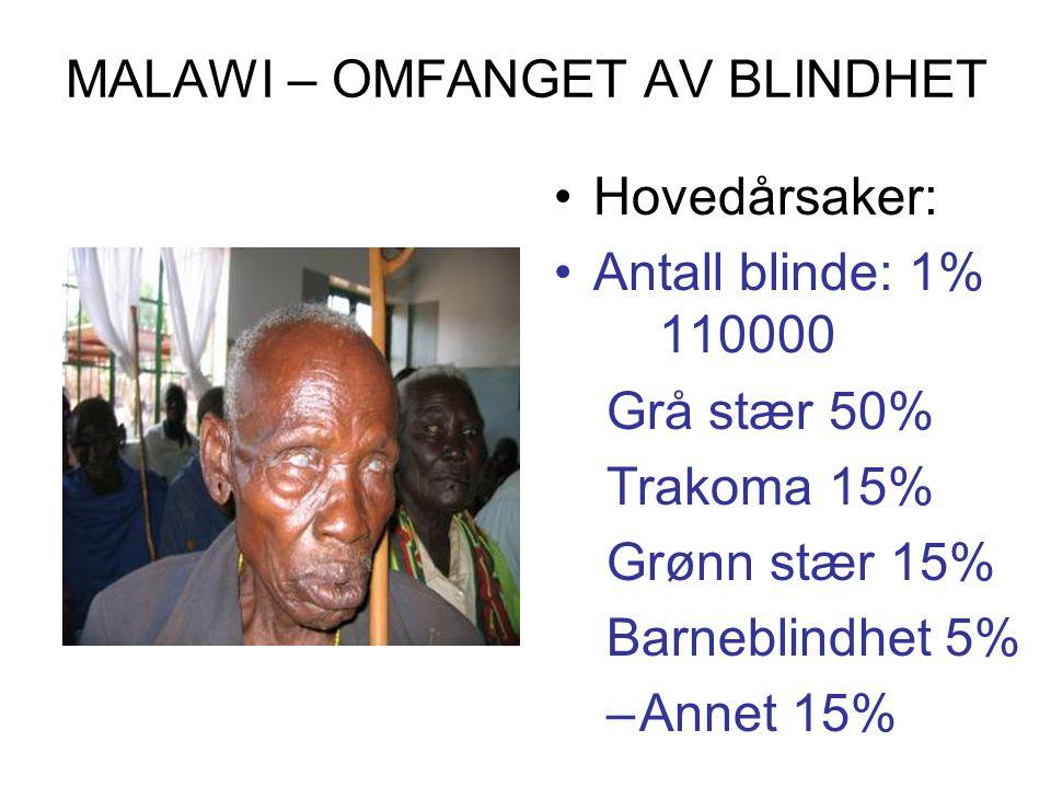 MALAWI – OMFANGET AV BLINDHET Hovedårsaker: Antall blinde: 1% 110000 Grå stær 50% Trakoma 15% Grønn stær 15% Barneblindhet 5% –Annet 15%