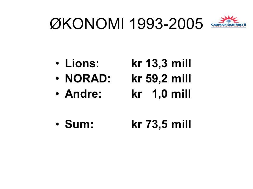 ØKONOMI 1993-2005 Lions: kr 13,3 mill NORAD:kr 59,2 mill Andre: kr 1,0 mill Sum: kr 73,5 mill