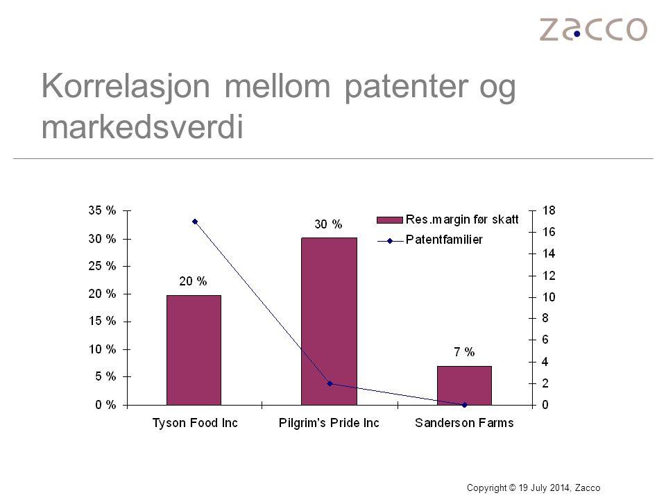 Copyright © 19 July 2014, Zacco Korrelasjon mellom patenter og markedsverdi