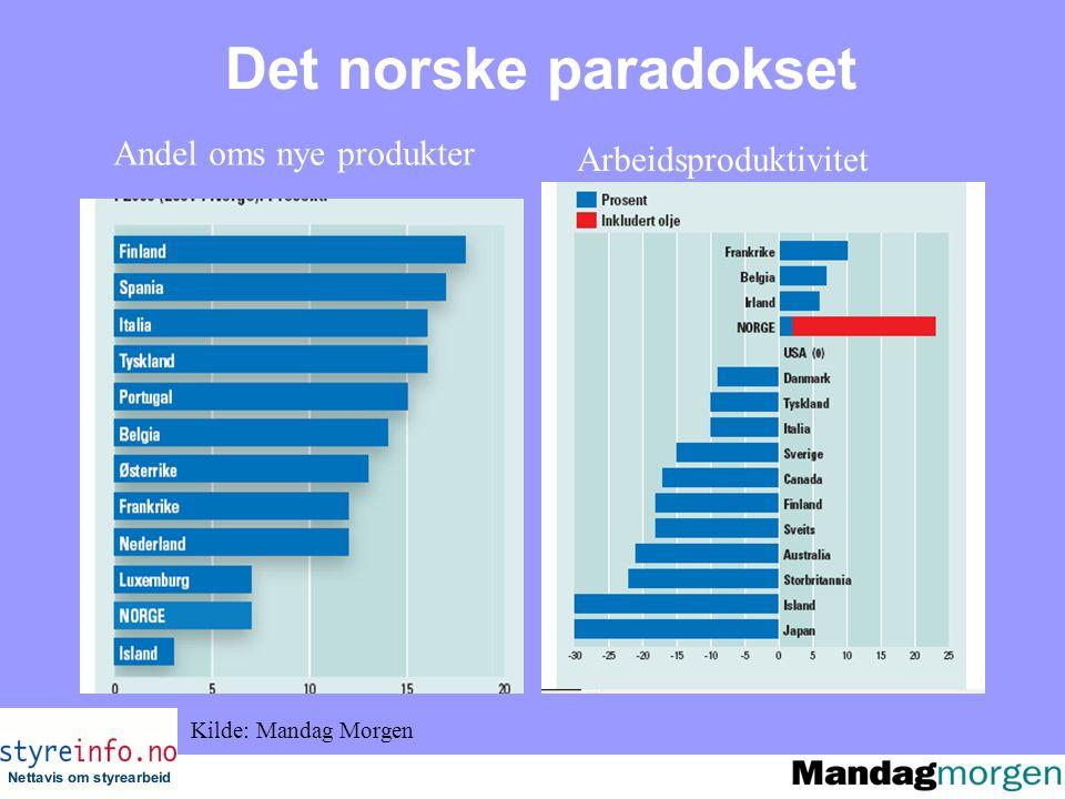 Det norske paradokset Andel oms nye produkter Arbeidsproduktivitet Kilde: Mandag Morgen