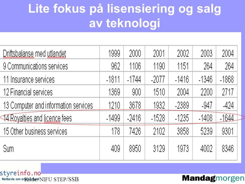 Lite fokus på lisensiering og salg av teknologi Kilde: NIFU STEP /SSB