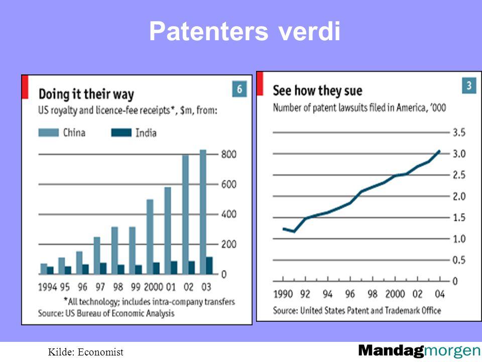 Patenters verdi Kilde: Economist