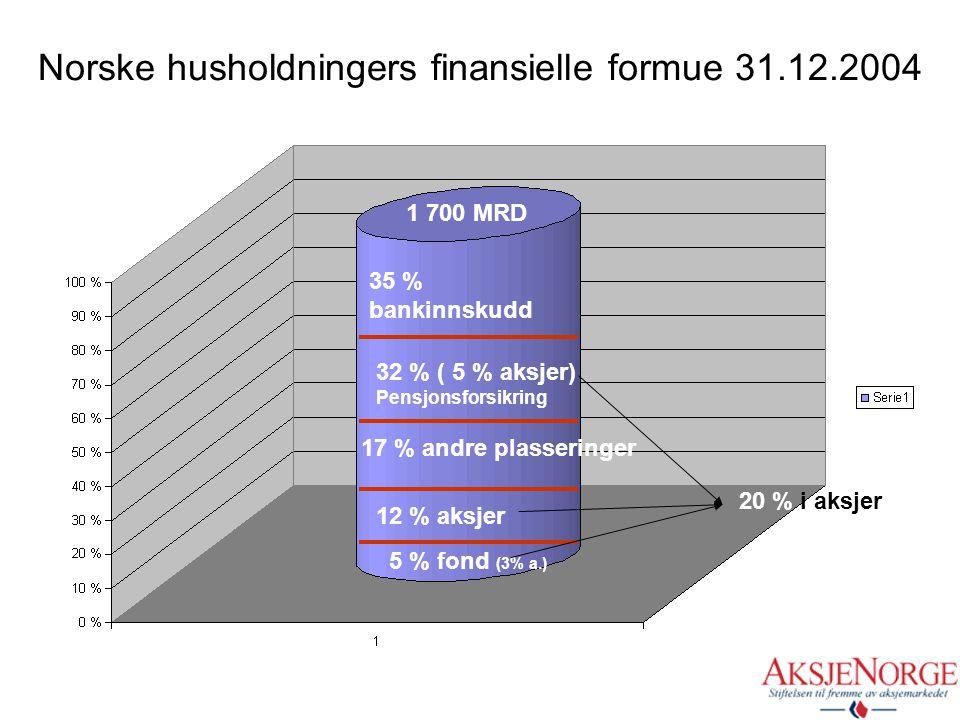 Norske husholdningers finansielle formue 31.12.2004 1 700 MRD 17 % andre plasseringer 35 % bankinnskudd 32 % ( 5 % aksjer) Pensjonsforsikring 12 % aksjer 5 % fond (3% a.) 20 % i aksjer