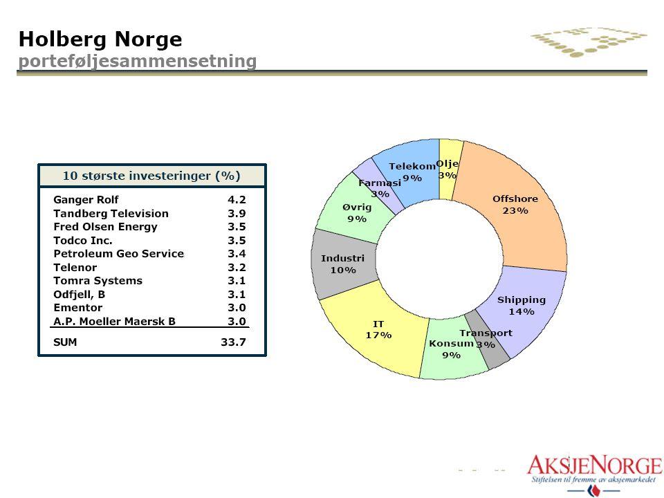 Ulike faktorer som driver markedet over en syklus Fase Markeds- psykologi Verd- settelse Økonomiske forhold Aksje- markedets generelle utvikling Kilde