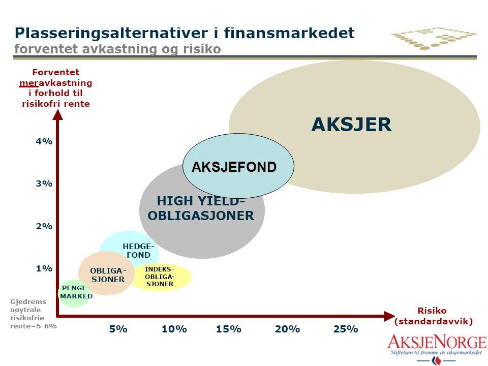 Norske husholdningers finansielle formue 31.12.2004 1 700 MRD 17 % andre plasseringer 35 % bankinnskudd 32 % ( 5 % aksjer) Pensjonsforsikring 12 % aks