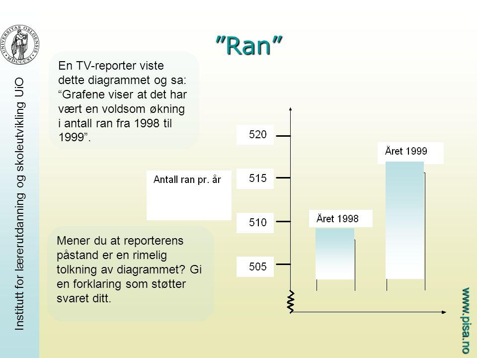 """www.pisa.no """"Ran"""" En TV-reporter viste dette diagrammet og sa: """"Grafene viser at det har vært en voldsom økning i antall ran fra 1998 til 1999"""". Mener"""