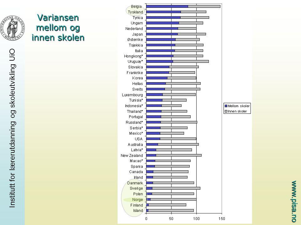 www.pisa.no Institutt for lærerutdanning og skoleutvikling UiO Variansen mellom og innen skolen