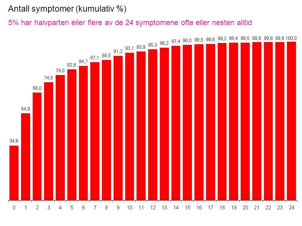 Antall symptomer (kumulativ %) 5% har halvparten eller flere av de 24 symptomene ofte eller nesten alltid