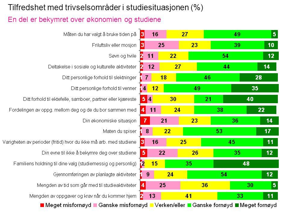 Tilfredshet med trivselsområder i studiesituasjonen (%) En del er bekymret over økonomien og studiene