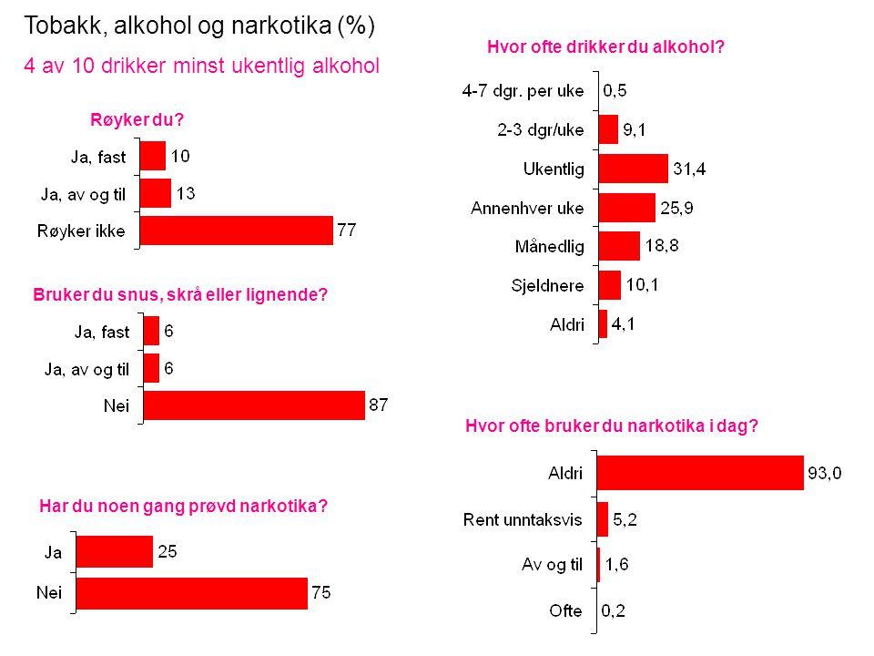 Tobakk, alkohol og narkotika (%) 4 av 10 drikker minst ukentlig alkohol Røyker du.