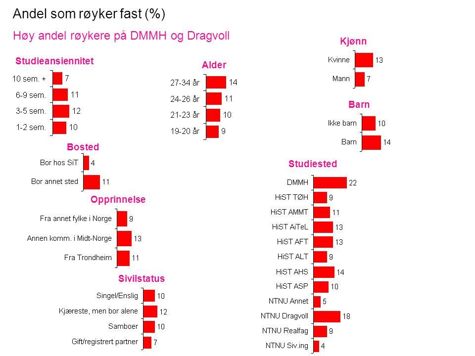 Andel som røyker fast (%) Høy andel røykere på DMMH og Dragvoll Studieansiennitet Kjønn Bosted Studiested Opprinnelse Sivilstatus Barn Alder