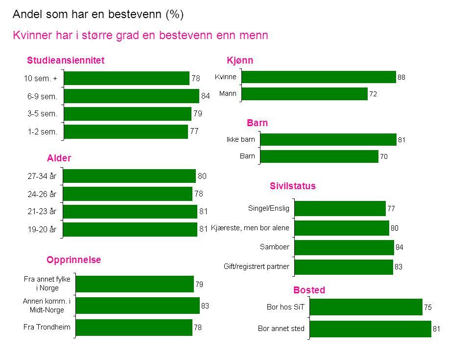 Andel som har en bestevenn (%) Kvinner har i større grad en bestevenn enn menn StudieansiennitetKjønn Bosted Opprinnelse Sivilstatus Barn Alder