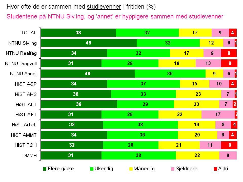 Hvor ofte de er sammen med studievenner i fritiden (%) Studentene på NTNU Siv.ing.