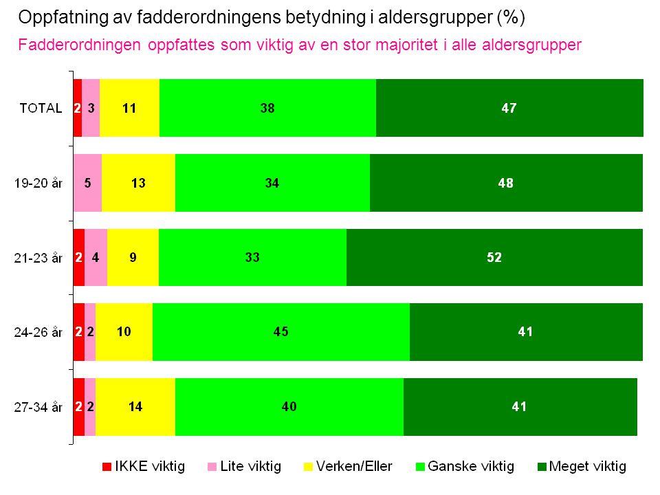 Oppfatning av fadderordningens betydning i aldersgrupper (%) Fadderordningen oppfattes som viktig av en stor majoritet i alle aldersgrupper